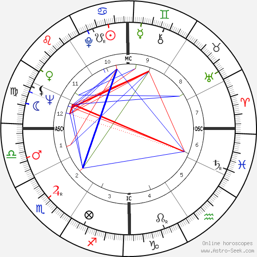 Arthur Robert Taylor tema natale, oroscopo, Arthur Robert Taylor oroscopi gratuiti, astrologia