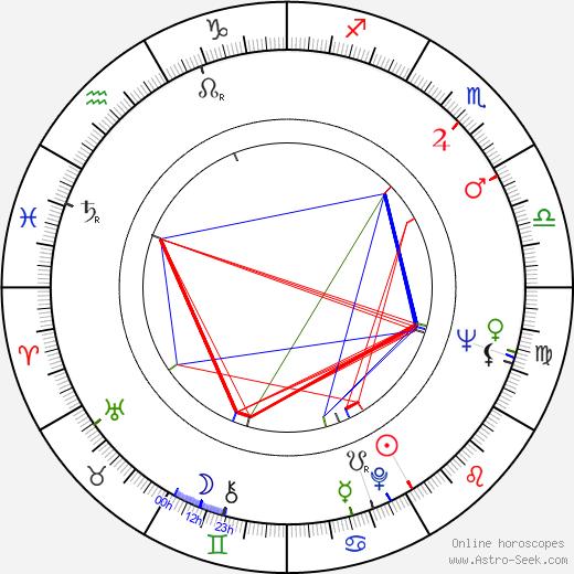 Barbara Harris день рождения гороскоп, Barbara Harris Натальная карта онлайн