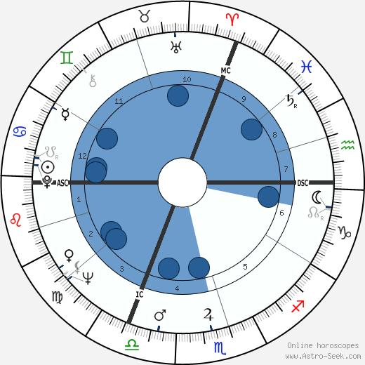 Bernard Dumon wikipedia, horoscope, astrology, instagram