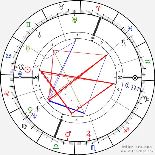 Bernard Dumon astro natal birth chart, Bernard Dumon horoscope, astrology