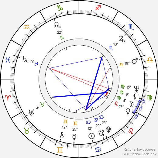 Christian Doermer birth chart, biography, wikipedia 2018, 2019