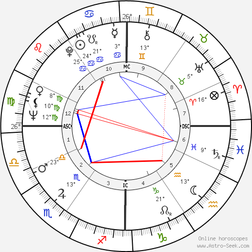 Donald Sutherland birth chart, biography, wikipedia 2017, 2018