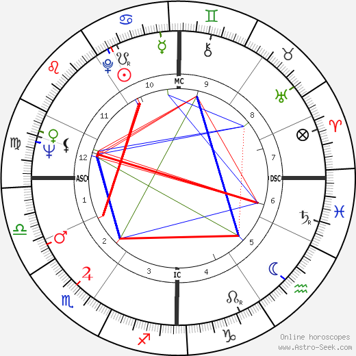 Donald Sutherland astro natal birth chart, Donald Sutherland horoscope, astrology
