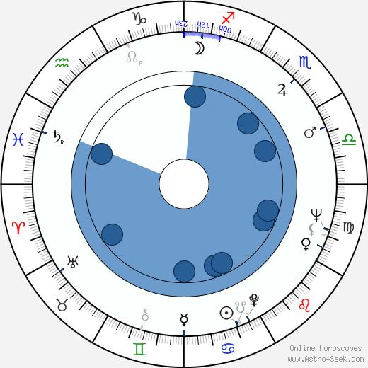 Gen Idemitsu wikipedia, horoscope, astrology, instagram
