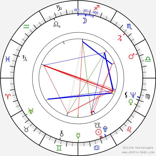 Gen Idemitsu astro natal birth chart, Gen Idemitsu horoscope, astrology