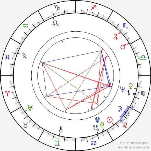 Geoffrey Lewis день рождения гороскоп, Geoffrey Lewis Натальная карта онлайн