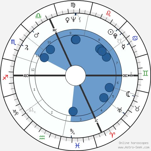 Giuseppe Virgili wikipedia, horoscope, astrology, instagram