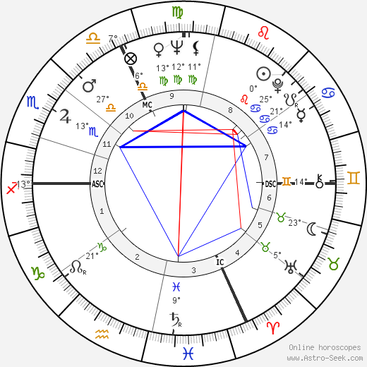 Giuseppe Virgili birth chart, biography, wikipedia 2020, 2021