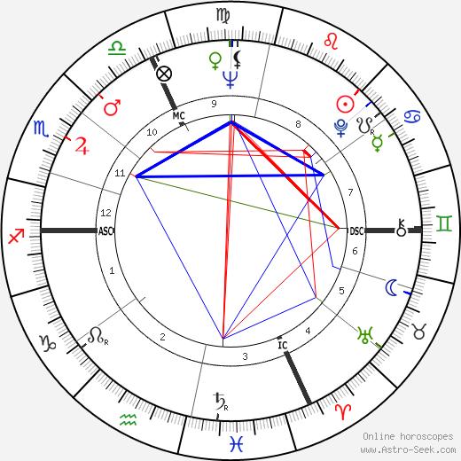 Giuseppe Virgili birth chart, Giuseppe Virgili astro natal horoscope, astrology