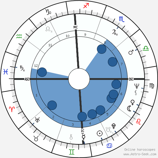 Harrison H. Schmitt wikipedia, horoscope, astrology, instagram