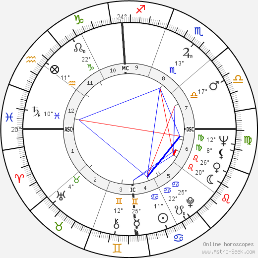 Harrison H. Schmitt birth chart, biography, wikipedia 2018, 2019
