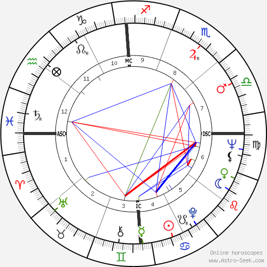 Harrison H. Schmitt astro natal birth chart, Harrison H. Schmitt horoscope, astrology