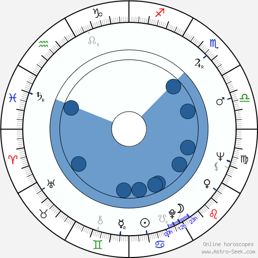 Ingeborg Schöner wikipedia, horoscope, astrology, instagram