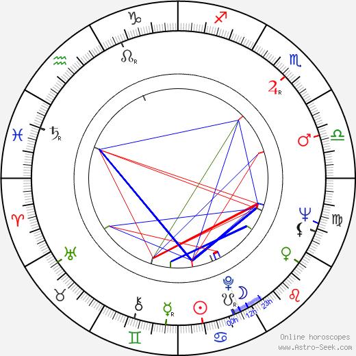 Ingeborg Schöner birth chart, Ingeborg Schöner astro natal horoscope, astrology