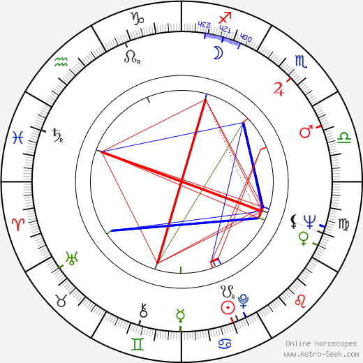 Isabelle Pia astro natal birth chart, Isabelle Pia horoscope, astrology