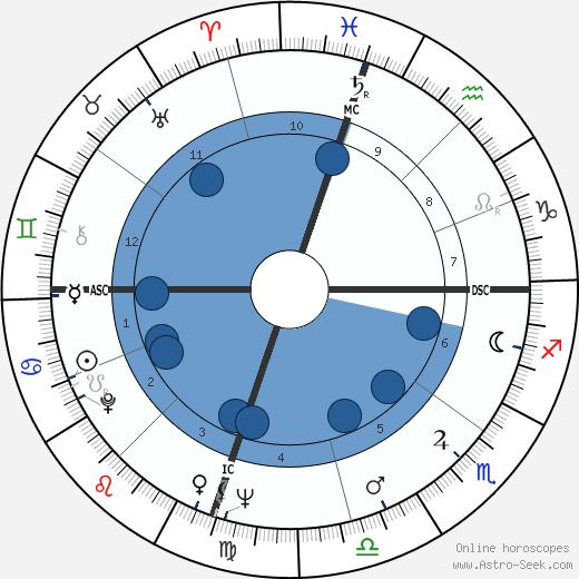 Jack Kemp wikipedia, horoscope, astrology, instagram