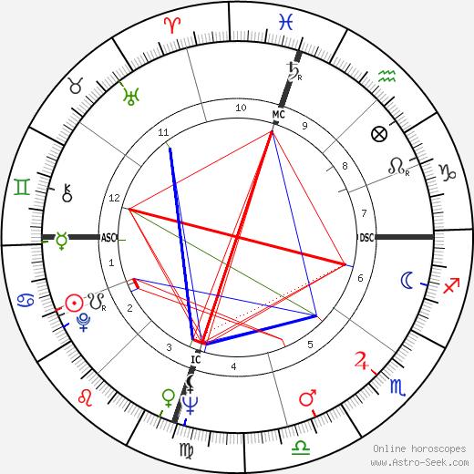 Jack Kemp tema natale, oroscopo, Jack Kemp oroscopi gratuiti, astrologia