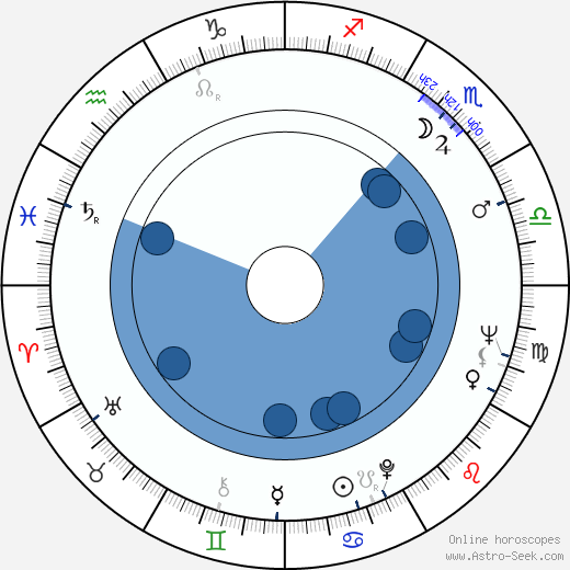 Jaroslav Konečný wikipedia, horoscope, astrology, instagram