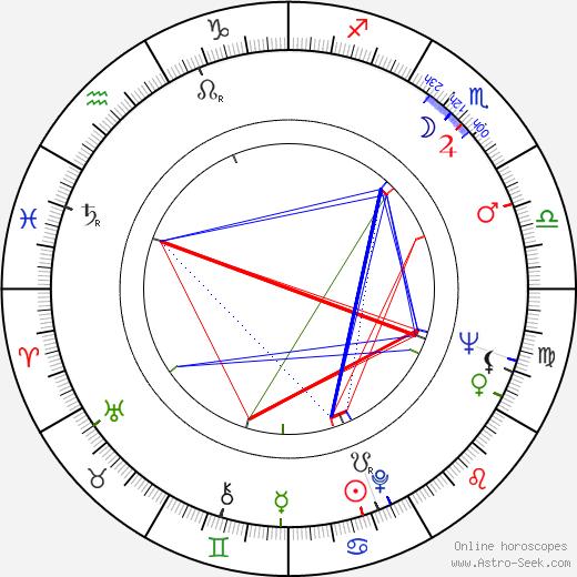 Jaroslav Konečný astro natal birth chart, Jaroslav Konečný horoscope, astrology