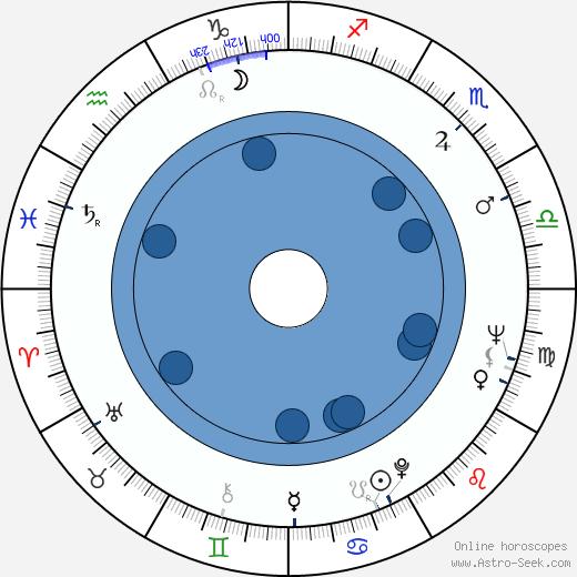 Johan Bergenstråhle wikipedia, horoscope, astrology, instagram