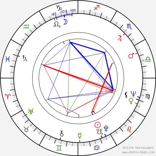 Johan Bergenstråhle birth chart, Johan Bergenstråhle astro natal horoscope, astrology