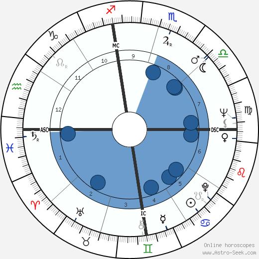 John Crow wikipedia, horoscope, astrology, instagram
