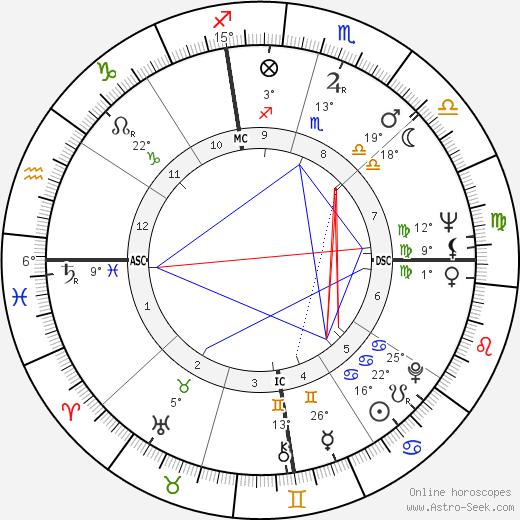 John Crow birth chart, biography, wikipedia 2018, 2019