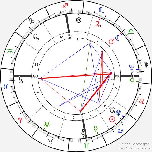 John Crow astro natal birth chart, John Crow horoscope, astrology