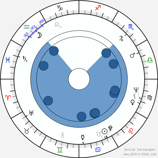 Juanita Wright wikipedia, horoscope, astrology, instagram