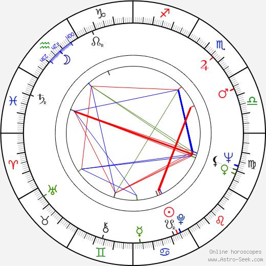 Juanita Wright tema natale, oroscopo, Juanita Wright oroscopi gratuiti, astrologia