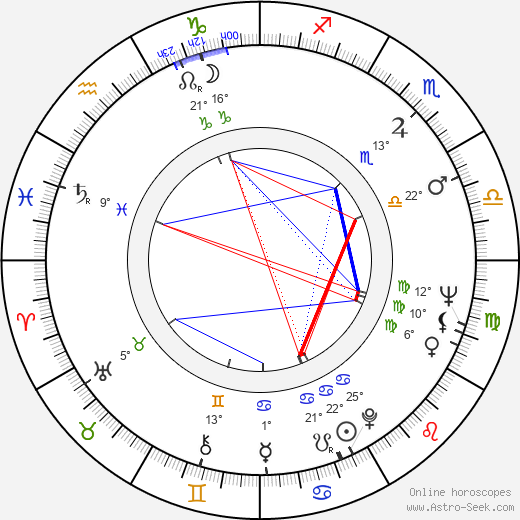 Ken Kercheval birth chart, biography, wikipedia 2019, 2020
