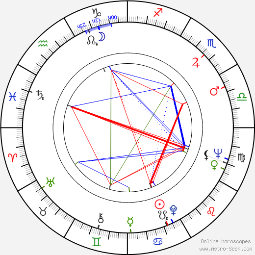 Ken Kercheval birth chart, Ken Kercheval astro natal horoscope, astrology