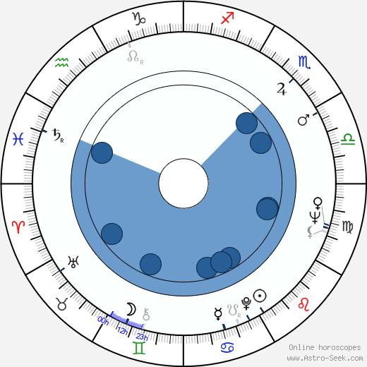 Larry Kramer wikipedia, horoscope, astrology, instagram