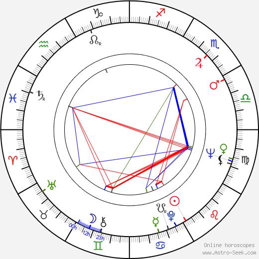 Larry Kramer день рождения гороскоп, Larry Kramer Натальная карта онлайн