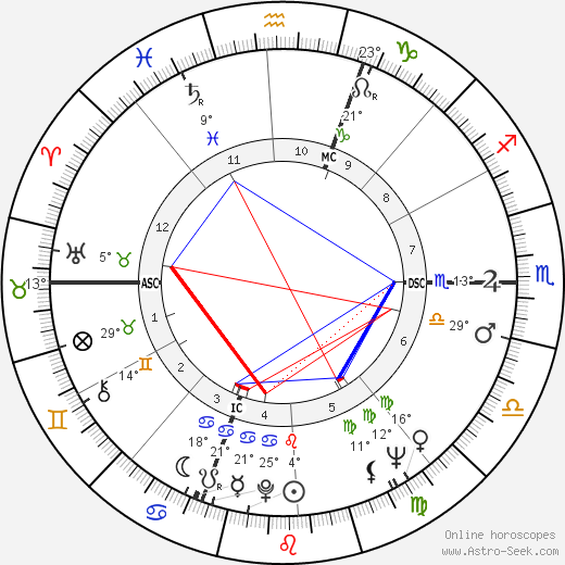 Lisa Gastoni birth chart, biography, wikipedia 2019, 2020
