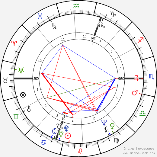 Lisa Gastoni birth chart, Lisa Gastoni astro natal horoscope, astrology