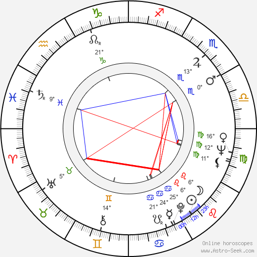 Margret von Martens birth chart, biography, wikipedia 2017, 2018