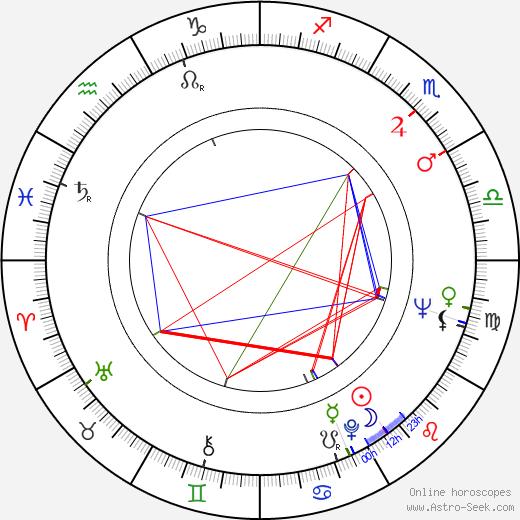 Margret von Martens astro natal birth chart, Margret von Martens horoscope, astrology