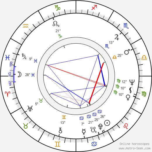 Mario Montez birth chart, biography, wikipedia 2020, 2021