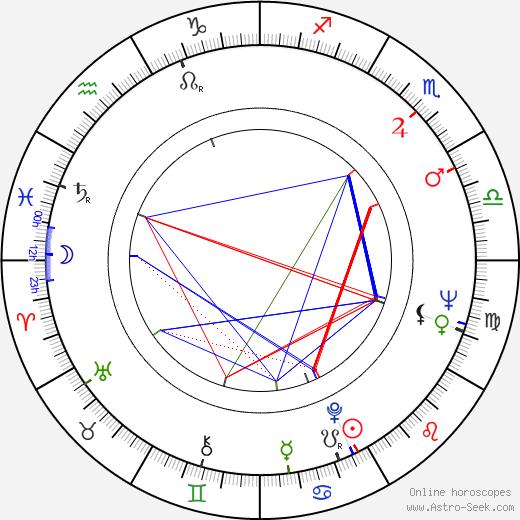 Mario Montez birth chart, Mario Montez astro natal horoscope, astrology