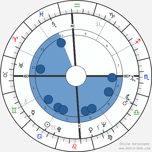 Mercedes Sosa wikipedia, horoscope, astrology, instagram