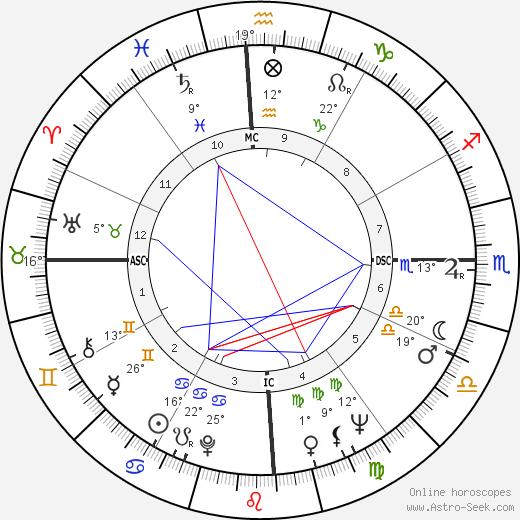 Mercedes Sosa birth chart, biography, wikipedia 2020, 2021