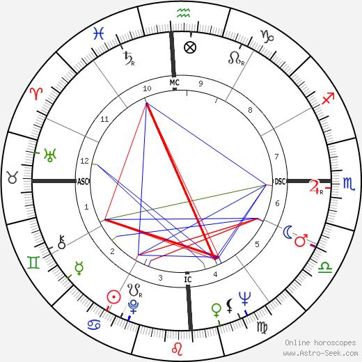 Mercedes Sosa birth chart, Mercedes Sosa astro natal horoscope, astrology