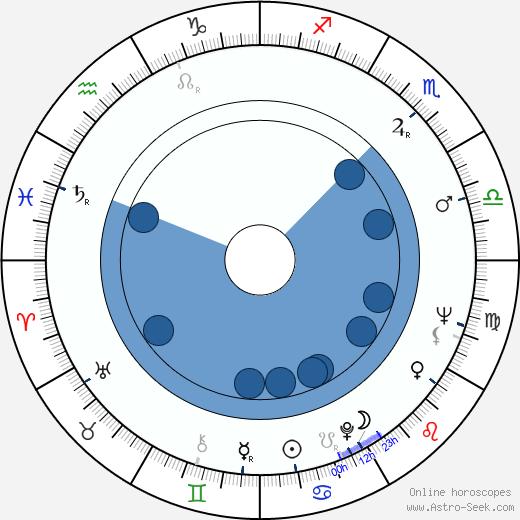 Mira Nikolic wikipedia, horoscope, astrology, instagram
