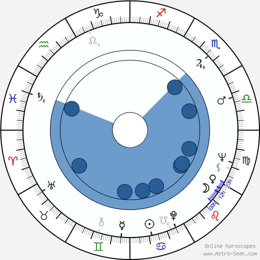 Narciso Ibáñez Serrador wikipedia, horoscope, astrology, instagram