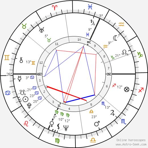 Peter Schickele birth chart, biography, wikipedia 2019, 2020