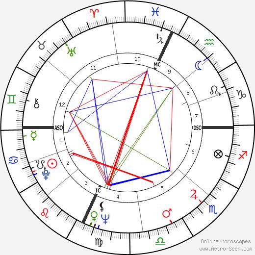 Peter Schickele astro natal birth chart, Peter Schickele horoscope, astrology