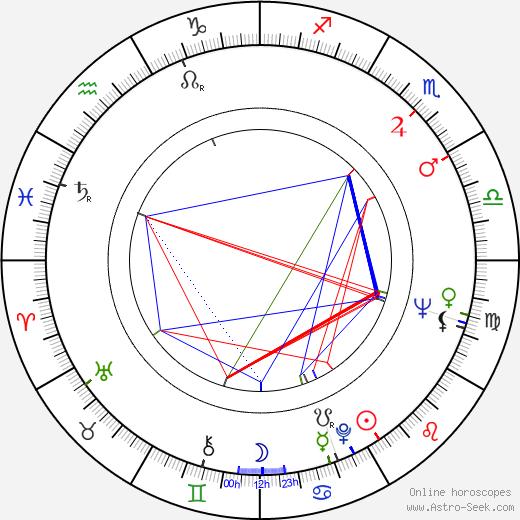 Pierre Massimi день рождения гороскоп, Pierre Massimi Натальная карта онлайн