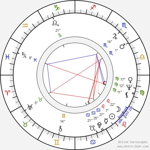 Sam Coppola birth chart, biography, wikipedia 2020, 2021