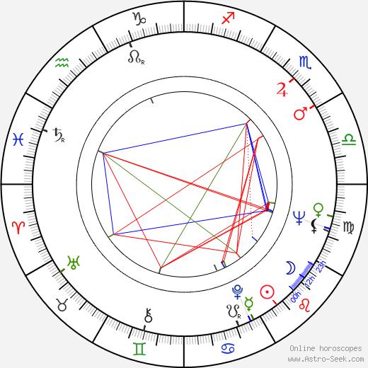 Sam Coppola birth chart, Sam Coppola astro natal horoscope, astrology